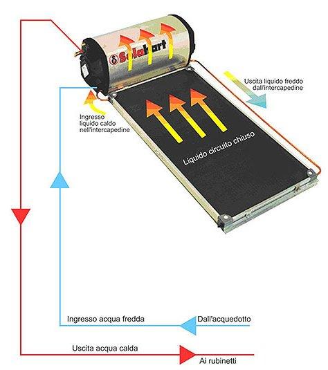 Kit Pannello Solare Termico Fai Da Te : Solare acqua litri pannello calda